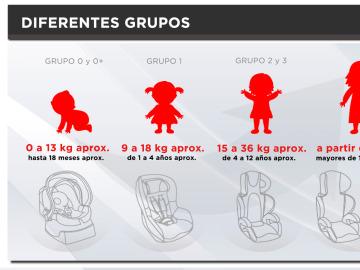 Grupos de sillitas infantiles