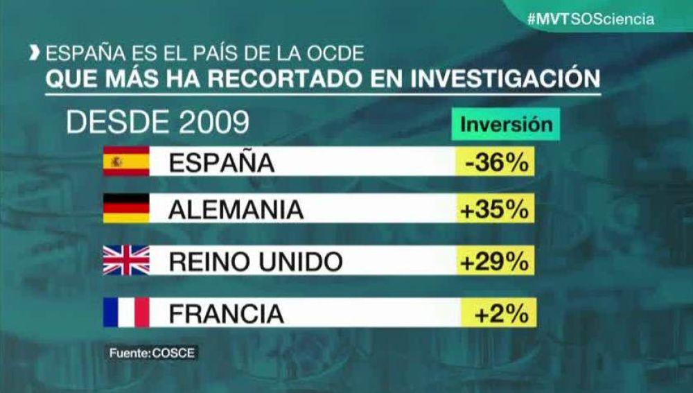 Datos de inversión en investigación en España