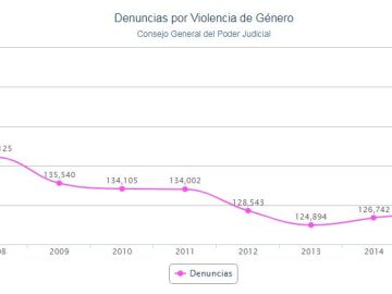 Récord de denuncias y mujeres víctimas de violencia de género