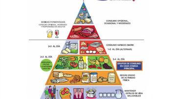 Novedades de la pirámide nutricional