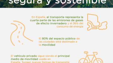 Infografía: Movilidad segura y sostenible