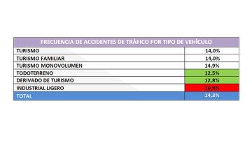 Frecuencia de accidentes de tráfico por tipo de vehículo