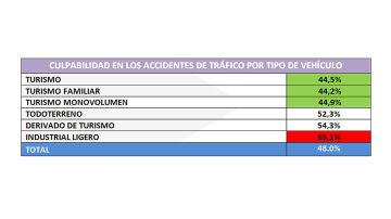 Culpabilidad en los accidentes de tráfico por tipo de vehículo