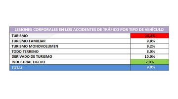 Lesiones corporales en los accidentes de tráfico por tipo de vehículo
