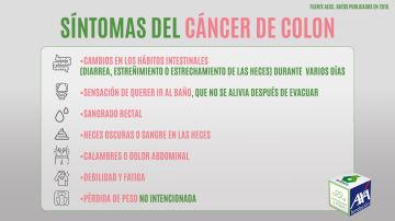 Los principales síntomas del cáncer de colon