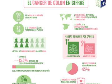 El cáncer de colon en cifras