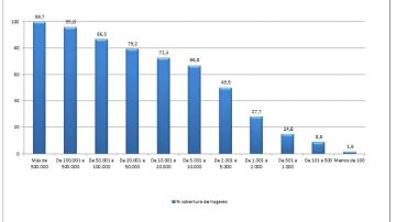 Gráfica con la cobertura de fibra de banda ancha de alta velocidad (+100 Mbps)