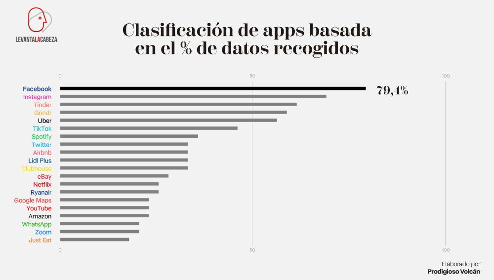 Porcentaje de datos personales recopilados.