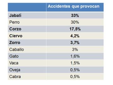 El porcentaje de accidentes que provocan los animales