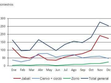 Número de siniestros con animales en España en un año