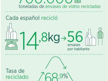Los españoles reciclaron casi 700.000 toneladas de vidrio en 2014