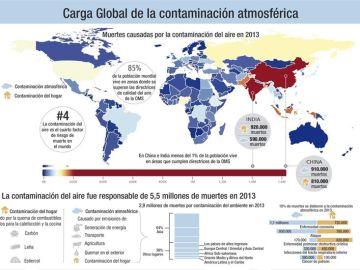 ¿Dónde se producen más muertes debido a la  contaminación atmosférica?