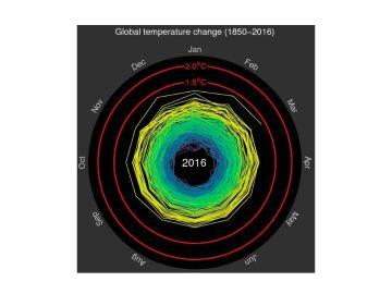 Un gráfico de una espiral de calor muestra la evolución del cambio climático