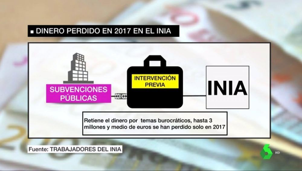 Dinero perdido en 2017 en el INIA