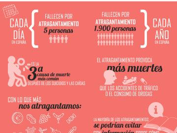 Cada día fallecen 5 personas por atragantamiento en España