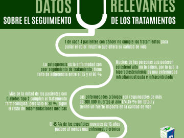 Datos relevantes: Adherencia al tratamiento
