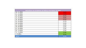 Frecuencia de accidentes de tráfico por franja de edad