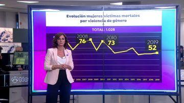 REEMPLAZO Las víctimas de la violencia de género en España en 2019, en cifras