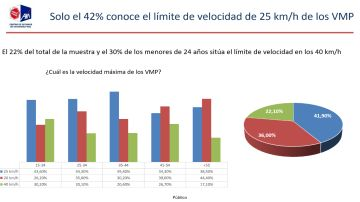 ¿Cuál es la velocidad máxima de los VMP?