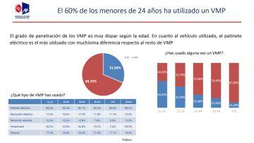 ¿Has usado alguna vez un VMP?