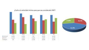 ¿Cuál es la velocidad mínima para que sea considerado VMP?