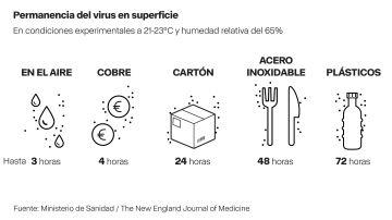 Infografía Permanencia del virus en superfície