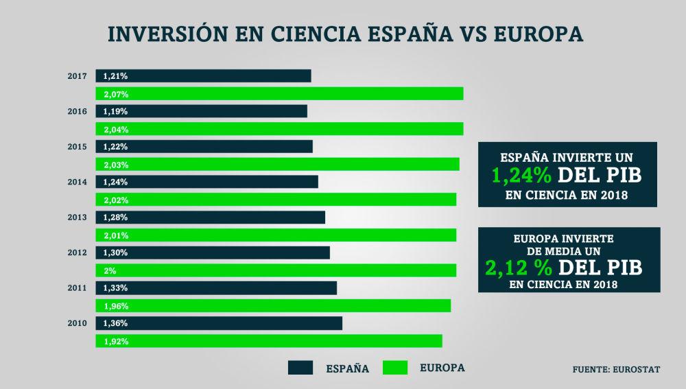 Comparativa dela inversión de España en ciencia y Europa
