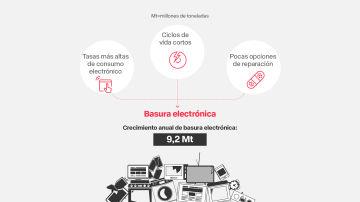 Causas de la generación de residuos electrónico