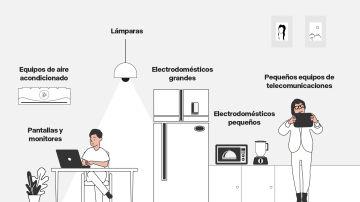 Tipos de basura electrónica