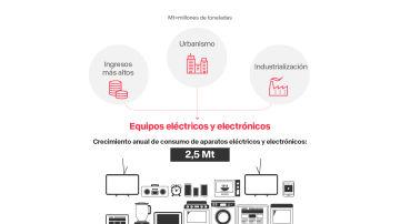 El origen de los residuos electrónicos