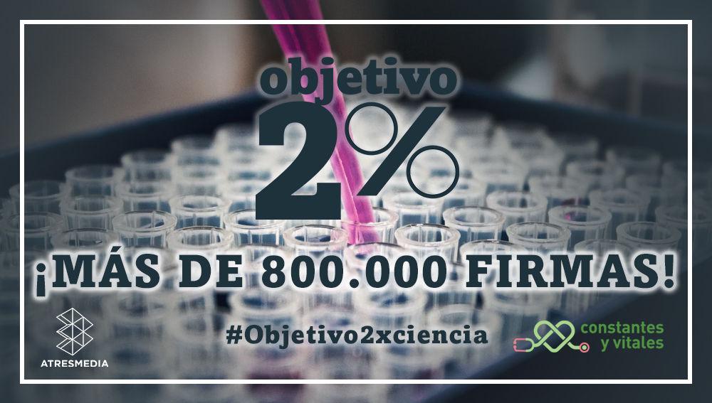 800.000 firmas apoyan la campaña Objetivo 2%