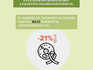 El número de nuevos diagnósticos de cáncer se redujo a un 21% durante el confinamiento