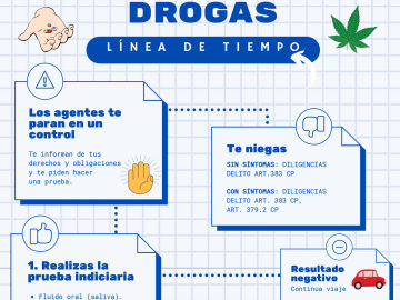 Infografía controles drogas