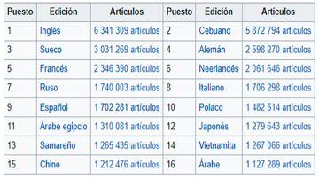 Artículos de la Wikipedia por idioma   Wikipedia   Consultado a 22 de julio de 2021
