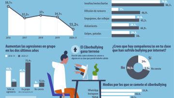 Infografía sobre el acoso escolar