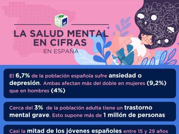 Salud mental en cifras en España