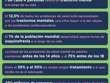 Salud mental en cifras en el mundo